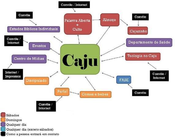 CAJU projeto
